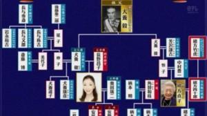 安藤和津,実家,金持ち,父親,犬養毅,息子,娘,旦那